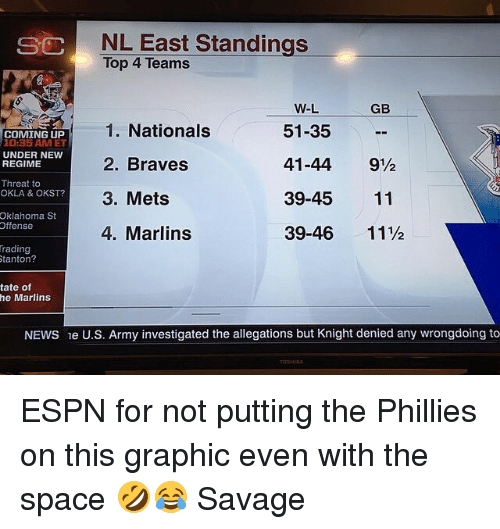 Rading: NL East Standings  Top 4 Teams  SC  GB  1. Nationals  2. Braves  3. Mets  4. Marlins  W-L  51-35  41-44 9½  39-45 11  39-46 11½  COMING UP  10:35 AM ET  UNDER NEW  REGIME  Threat to  OKLA & OKST?  6  4  Oklahoma St  Offense  rading  0  tanton?  tate of  he Marlins  NEWS e U.S. Army investigated the allegations but Knight denied any wrongdoing to ESPN for not putting the Phillies on this graphic even with the space 🤣😂 Savage