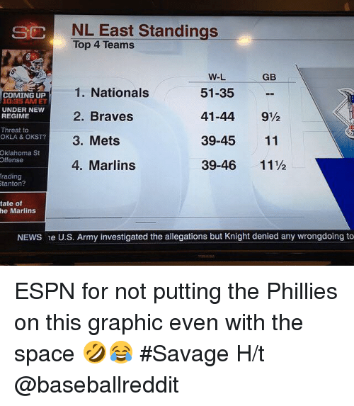Rading: NL East Standings  Top 4 Teams  SC  GB  1. Nationals  2. Braves  3. Mets  4. Marlins  W-L  51-35  41-44 9½  39-45 11  39-46 11½  COMING UP  10:35 AMET  UNDER NEW  REGIME  Threat to  OKLA & OKST?  Oklahoma St  ffense  rading  tanton?  tate of  he Marlins  NEWS e U.S. Army investigated the allegations but Knight denied any wrongdoing to ESPN for not putting the Phillies on this graphic even with the space 🤣😂 #Savage  H/t @baseballreddit