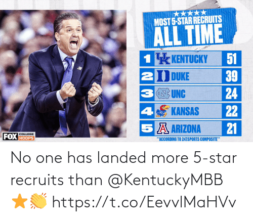 Star: No one has landed more 5-star recruits than @KentuckyMBB ⭐️👏 https://t.co/EevvlMaHVv