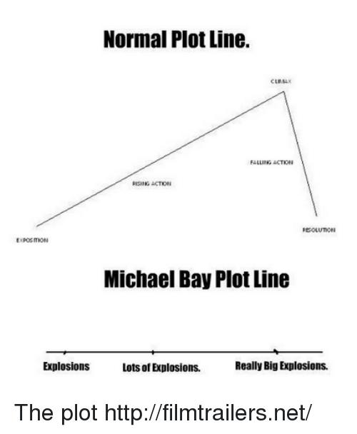 Memes, Michael, and 🤖: Normal Plot Line.  CLIMAX  FALLING ACTION  RISING ACTION  EXPOSITION  Michael Bay Plot Line  Explosions  Lots of Explosions.  Really Big Explosions. The plot http://filmtrailers.net/