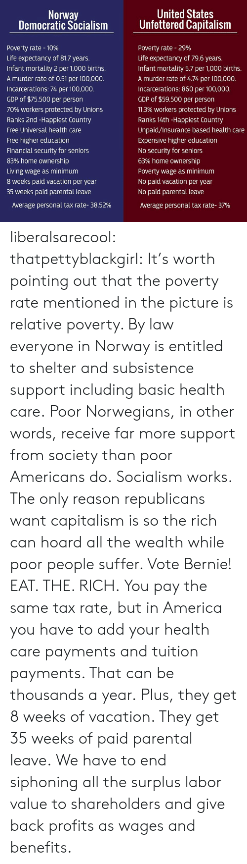 democratic: Norway  Democratic Socialism  United States  Unfettered Capitalism  Poverty rate-10%  Life expectancy of 81.7 years  Infant mortality 2 per 1,000 births.  A murder rate of 0.51 per 100,000.  Incarcerations: 74 per 100,000.  GDP of $75.500 per person  70% workers protected by Unions  Ranks 2nd -Happiest Country  Free Universal health care  Free higher education  Financial security for seniors  83% home ownership  Living wage as minimum  8 weeks paid vacation per year  35 weeks paid parental leave  Poverty rate-29%  Life expectancy of 79.6 years.  Infant mortality 5.7 per 1,000 births.  A murder rate of 4.74 per 100,000.  Incarcerations: 860 per 100,000.  GDP of $59.500 per person  11.3% workers protected by Unions  Ranks 14th-Happiest Country  Unpaid/Insurance based health care  Expensive higher education  No security for seniors  63% home ownership  Poverty wage as minimum  No paid vacation per year  No paid parental leave  Average personal tax rate-37%  Average personal tax rate-38.52% liberalsarecool: thatpettyblackgirl:   It's  worth pointing out that the poverty rate mentioned in the picture is  relative poverty. By law everyone in Norway is entitled to shelter and  subsistence support including basic health care. Poor Norwegians, in other words, receive far more support from society than poor Americans do.  Socialism works. The only reason republicans want capitalism is so the rich can hoard all the wealth while poor people suffer. Vote Bernie!   EAT. THE. RICH.     You pay the same tax rate, but in America you have to add your health care payments and tuition payments. That can be thousands a year. Plus, they get 8 weeks of vacation. They get 35 weeks of paid parental leave. We have to end siphoning all the surplus labor value to shareholders and give back profits as wages and benefits.
