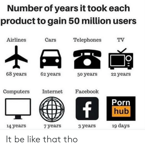 Computers: Number of years it took each  product to gain 50 million users  Cars  Airlines  Telephones  TV  68 years  62 years  22 years  50 years  Computers  Internet  Facebook  Porn  hub  f  19 days  14years  3 years  7 years It be like that tho