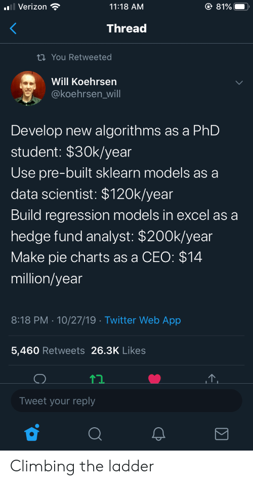 Phd Student: O 81%  Verizon  11:18 AM  Thread  ti You Retweeted  Will Koehrsen  @koehrsen_will  Develop new algorithms as a PhD  student: $30k/year  Use pre-built sklearn models as a  data scientist: $120k/year  Build regression models in excel as a  hedge fund analyst: $200k/year  Make pie charts as a CEO: $14  million/year  8:18 PM 10/27/19 Twitter Web App  .  5,460 Retweets 26.3K Likes  Tweet your reply Climbing the ladder