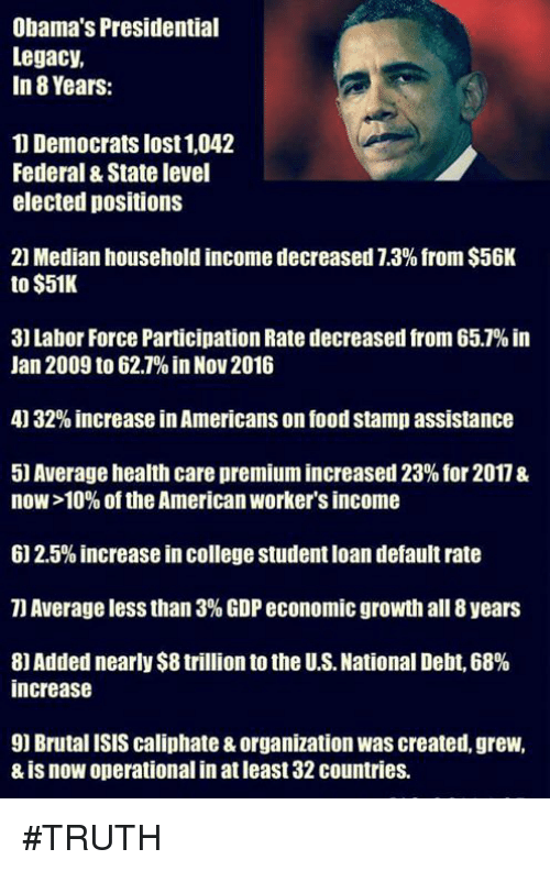 median: Obama's Presidential  Legacy,  In 8 Years  Democrats lost 1,042  Federal &State level  elected positions  20 Median household income decreased 7.3% from $56K  to $51K  3] Labor Force Participation Rate decreased from 65.% in  Jan 2009 to 62.1% in Nov 2016  4 32% increase in Americans on food stamp assistance  5) Average health care premium increased 23% for 2017 &  now 10% of the American worker's income  6 2.5% increase in college Student loan default rate  Average less than 3% GDP economic growth all 8 years  8) Added nearly $8 trillion to the U.S.National Debt, 68%  increase  9] Brutal ISIS caliphate &organization was created, grew,  & is now operational in at least 32countries. #TRUTH