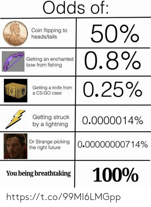 tails: Odds of:  50%  0.8%  Coin flipping to  heads/tails  Getting an enchanted  bow from fishing  -0.25%  Getting a knife from  a CS:GO case  Getting struck  by a lightning  0.0000014%  Dr Strange picking O.00000000714%  the right future  100%  You being breathtaking https://t.co/99MI6LMGpp