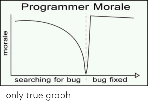 Graph: only true graph