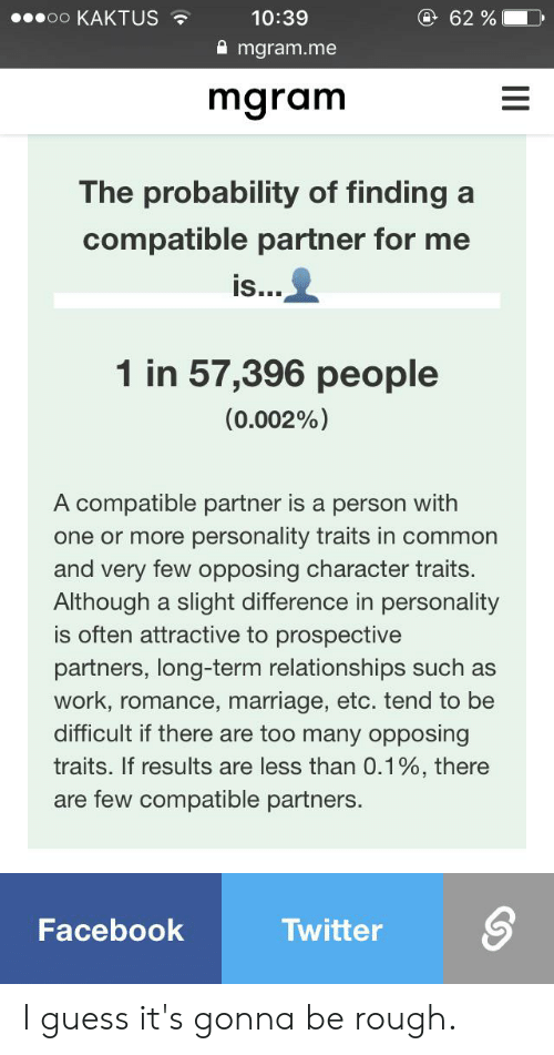 Facebook, Marriage, and Relationships: oo KAKTUS  10:39  @ 62 %  mgram.me  mgram  The probability of finding a  compatible partner for me  is...  1 in 57,396 people  (0.002%)  A compatible partner is a person with  one or more personality traits in common  and very few opposing character traits.  Although a slight difference in personality  is often attractive to prospective  partners, long-term relationships such as  work,romance, marriage, etc. tend to be  difficult if there are too many opposing  traits. If results are less than 0.1 %, there  are few compatible partners.  Facebook  Twitter  II I guess it's gonna be rough.