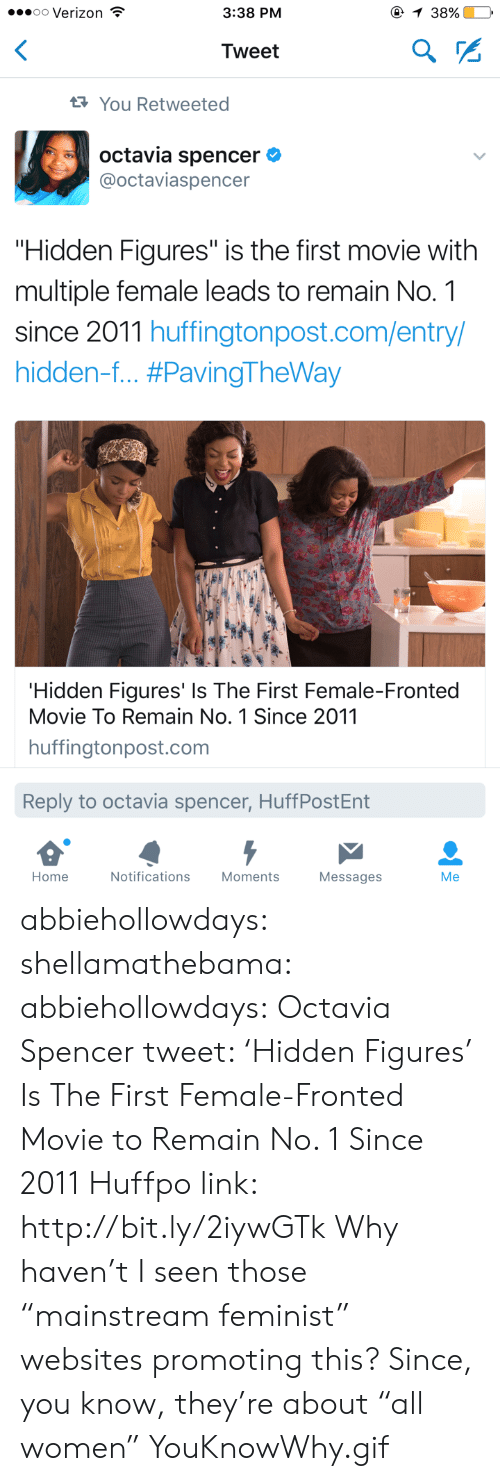 """octavia: oo Verizon  3:38 PM  38%.  Tweet  You Retweeted  octavia spencer  @octaviaspencer  """"Hidden Figures"""" is the first movie with  multiple female leads to remain No. 1  since 2011 huffingtonpost.com/entry/  hidden-f #PavingTheWay  Hidden Figures' Is The First Female-Fronted  Movie To Remain No. 1 Since 2011  huffingtonpost.com  Reply to octavia spencer, HuffPostEnt  Home  Notifications  Moments  Messages  Me abbiehollowdays: shellamathebama:   abbiehollowdays:   Octavia Spencer tweet:  'Hidden Figures' Is The First Female-Fronted Movie to Remain No. 1 Since 2011  Huffpo link: http://bit.ly/2iywGTk   Why haven't I seen those """"mainstream feminist"""" websites promoting this? Since, you know, they're about """"all women""""   YouKnowWhy.gif"""