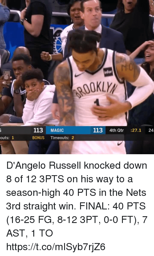 Memes, Magic, and d'Angelo Russell: OOKLY  113 MAGIC  113 4th Qtr :27.1 24  outs: 1  BONUS Timeouts: 2 D'Angelo Russell knocked down 8 of 12 3PTS on his way to a season-high 40 PTS in the Nets 3rd straight win.   FINAL: 40 PTS (16-25 FG, 8-12 3PT, 0-0 FT), 7 AST, 1 TO  https://t.co/mISyb7rjZ6