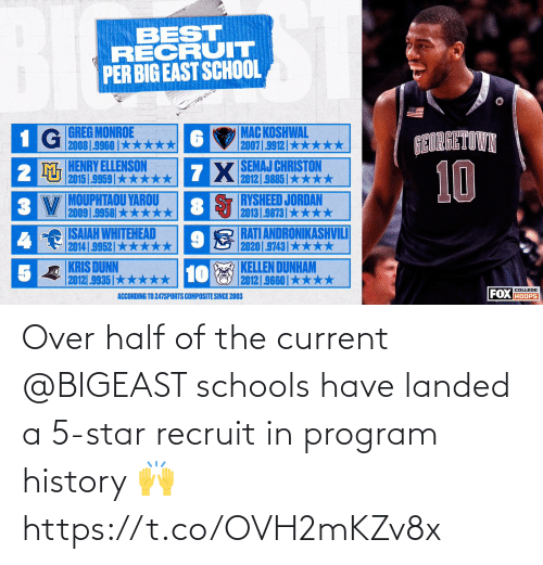 Star: Over half of the current @BIGEAST schools have landed a 5-star recruit in program history 🙌 https://t.co/OVH2mKZv8x