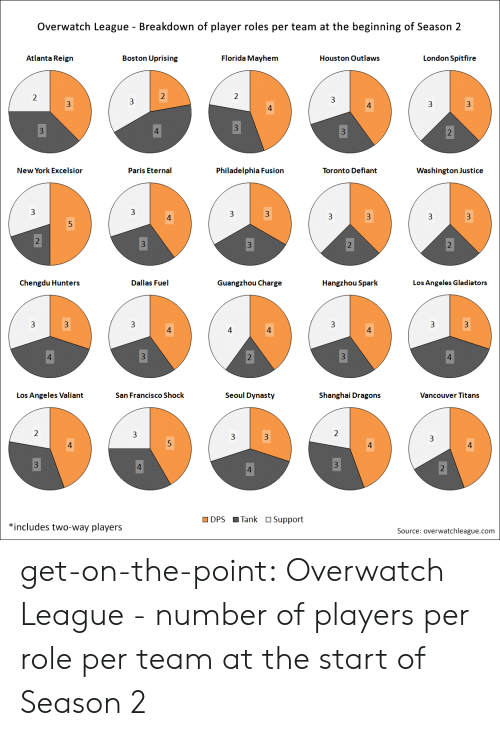 guangzhou: Overwatch League - Breakdown of player roles per team at the beginning of Season 2  Atlanta Reign  Boston Uprising  Florida Mayhem  Houston Outlaws  London Spitfire  New York Excelsior  Paris Eternal  Philadelphia Fusion  Toronto Defiant  Washington Justice  3  3  3  3  Chengdu Hunters  Dallas Fuel  Guangzhou Charge  Hangzhou Spark  Los Angeles Gladiators  3  Los Angeles Valiant  San Francisco Shock  Seoul Dynasty  Shanghai Dragons  Vancouver Titans  DPS Tank OSupport  *includes two-way players  Source: overwatchleague.com get-on-the-point:  Overwatch League - number of players per role per team at the start of Season 2