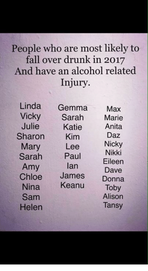 Falling Over: People who are most likely to  fall over drunk in 2017  And have an alcohol related  Injury  Linda  Gemma  Max  Vicky  Sarah  Marie  Julie  Anita  Katie  Daz  Sharon  Kim  Nicky  Mary  Lee  Nikki  Sarah Paul  Ian Eileen  Amy  Dave  Chloe  James  Donna  Nina  Keanu  Toby  Alison  Sam  Tansy  Helen
