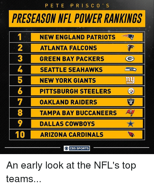 Atlanta Falcons: PETE PRI SCO S  PRESEASON NFL POWER RANKINGS  NEW ENGLAND PATRIOTS  2 ATLANTA FALCONS  GREEN BAY PACKERS  G  4 SEATTLE SEAHAWKS  5 NEW YORK GIANTS  Tuy  6 PITTSBURGH STEELERS  T OAKLAND RAIDERS  8 TAMPA BAY BUCCANEERS  9 DALLAS COWBOYS  10  ARIZONA CARDINALS  O CBS SPORTS An early look at the NFL's top teams...