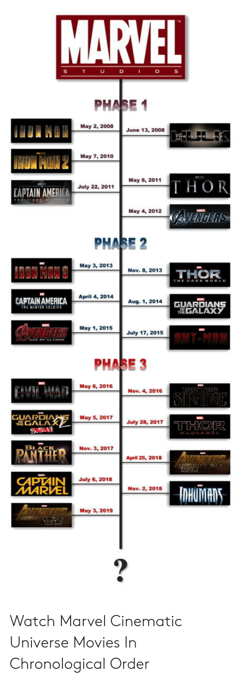 May 1: PHASE 1  May 2, 2008  June 13, 2008  May 7, 2010  May 6, 2011  THOR  July 22, 2011  APTAIN AMERICA  May 4, 2012  PHASE 2  May 3, 2013  Nov. 8, 2013  THOR  April 4, 2014  CAPTAINAMERICA  TRİ WINTER 50101  Aug. 1, 2014  GUARDIANS  GALAX у  May 1, 2015  July 17, 2015  PHASE 3  May 6, 2016  Nov. 4, 2016  GUARDI  May 5, 2017July28, 2017  GALA  PANTHER  LACIS  Nov. 3, 2017  April 25, 2018  CAPTAIN  MARVEL  July 6, 2018  Nov. 2, 2018  May 3, 2019 Watch Marvel Cinematic Universe Movies In Chronological Order