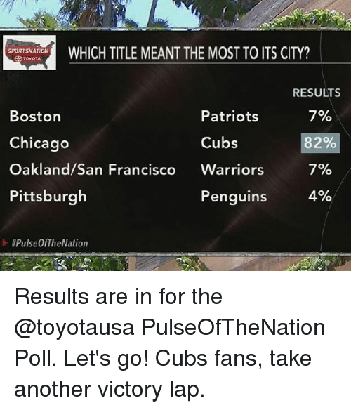 Chicago, Memes, and Patriotic: PHICH TITLE MEANT THE MOST TO ITS CITY?  Boston  Chicago  Oakland/San Francisco Warriors  Pittsburgh  RESULTS  7%  82%  7%  621。  Patriots  Cubs  Penguins  I> Results are in for the @toyotausa PulseOfTheNation Poll. Let's go! Cubs fans, take another victory lap.