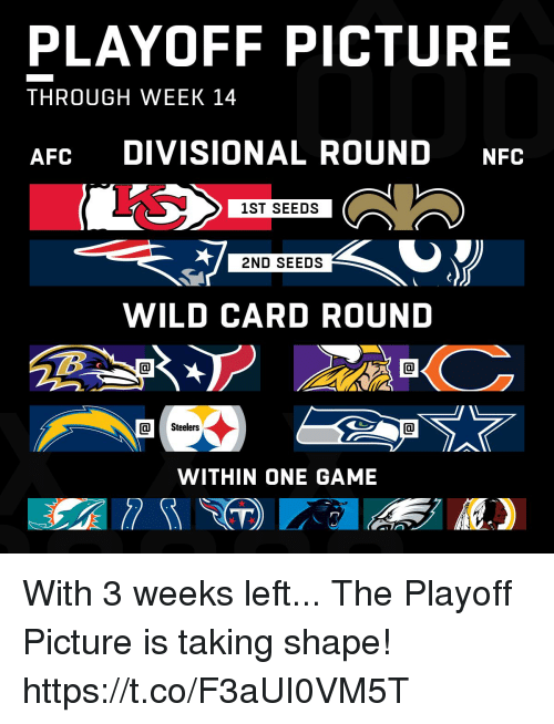 Memes, Game, and Steelers: PLAYOFF PICTURE  THROUGH WEEK 14  AFC DIVISIONAL ROUND NFC  1ST SEEDS  2ND SEEDS  WILD CARD ROUND  Steelers  WITHIN ONE GAME With 3 weeks left...  The Playoff Picture is taking shape! https://t.co/F3aUI0VM5T