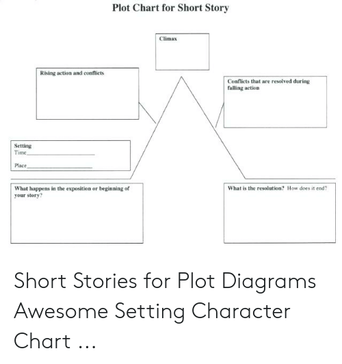 Plot Chart for Short Story Climax Rising Action and