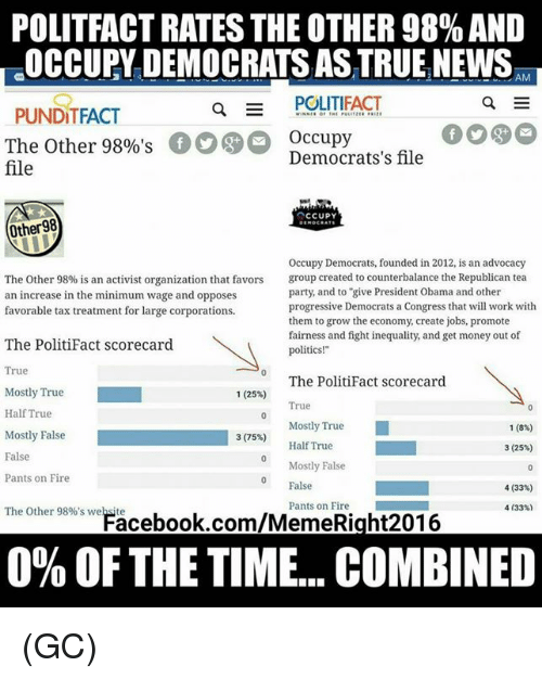 """Fire, Get Money, and Memes: POLITFACT RATES THE OTHER 98% AND  OCCUPY DEMOCRATS AS TRUE NEWS,  EAM  Q  POLITIFACT  PUNDITFACT  The Other 98%'sOccupy  file  Democrats's file  Other98  Occupy Democrats, founded in 2012, is an advocacy  group created to counterbalance the Republican tea  party, and to """"give President Obama and other  progressive Democrats a Congress that will work with  them to grow the economy, create jobs, promote  fairness and fight inequality, and get money out of  politics!""""  The Other 98% is an activist organization that favors  an increase in the minimum wage and opposes  favorable tax treatment for large corporations.  The PolitiFact scorecard  True  The PolitiFact scorecard  Mostly True  Half True  1(25%)  True  Mostly True  Half True  1 (8%)  3(75%)  Mostly False  False  Pants on Fire  3 (25%)  Mostly False  0 False  4 (33%)  Pants on Fire  4133%)  The Other 98%'s weFacebook.com/MemeRight201.6  0% OF THE TIME. COMBINED (GC)"""