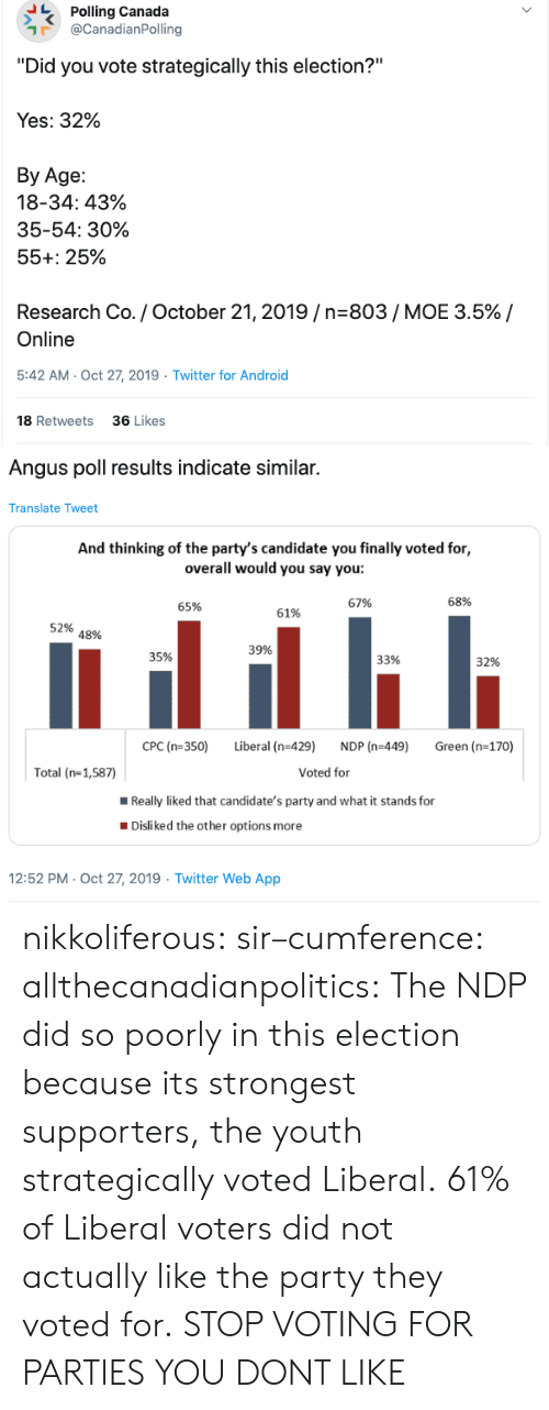 "Android, Android 18, and Party: Polling Canada  @CanadianPolling  ""Did you vote strategically this election?""  Yes: 32%  Вy Age:  18-34: 43%  35-54: 30%  55+: 25%  Research Co. / October 21, 2019/n-803/ MOE 3.5% /  Online  5:42 AM- Oct 27, 2019  Twitter for Android  18 Retweets  36 Likes  >   Angus poll results indicate similar.  Translate Tweet  And thinking of the party's candidate you finally voted for,  overall would you say you:  68%  67%  65%  61%  52%  48%  39%  35%  33%  32%  CPC (n-350)  Liberal (n-429)  NDP (n-449)  Green (n-170)  Voted for  Total (n-1,587)  Really liked that candidate's party and what it stands for  Disliked the other options more  12:52 PM- Oct 27, 2019 Twitter Web App nikkoliferous:  sir–cumference:  allthecanadianpolitics:   The NDP did so poorly in this election because its strongest supporters, the youth strategically voted Liberal. 61% of Liberal voters did not actually like the party they voted for.   STOP VOTING FOR PARTIES YOU DONT LIKE"