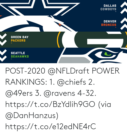 Chiefs: POST-2020 @NFLDraft POWER RANKINGS:  1. @chiefs 2. @49ers 3. @ravens 4-32. https://t.co/BzYdlih9GO (via @DanHanzus) https://t.co/e12edNE4rC