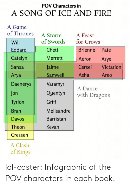 A Game of Thrones: POV Characters in  A SONG OF ICE AND FIRE  A Game  of Thrones  A Storm  of Swords  A Feast  for Crows  Will  Eddard  Chett  Brienne  Pate  Catelyn  Merrett  Aeron  Arys  Sansa  Cersei  Victarion  Jaime  Samwell  Asha  Arya  Areo  Varamyr  Daenerys  A Dance  with Dragons  Quentyn  Jon  Griff  Tyrion  Bran  Melisandre  Davos  Barristan  Theon  Kevan  Cressen  A Clash  of Kings lol-caster:  Infographic of the POV characters in each book.