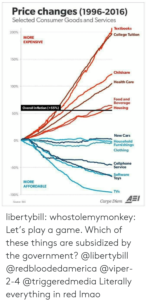 Carpe Diem: Price changes (1996-2016)  Selected Co  nsumer Goods and Servi  ces  Textbooks  200%  College Tuition  MORE  EXPENSIVE  150%  Childcare  Health Care  100%  Food and  Beverage  Housing  Overall inflation (+55%)  50%  New Cars  Household  Furnishings  Clothing  0%  Cellphone  Service  -50%  Software  Toys  MORE  AFFORDABLE  TVs  -100%  AEI  Carpe Diem  Source: BLS libertybill: whostolemymonkey:  Let's play a game.    Which of these things are subsidized by the government?  @libertybill @redbloodedamerica @viper-2-4 @triggeredmedia  Literally everything in red lmao
