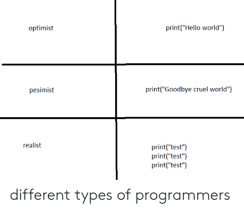 "Hello, Test, and World: print(""Hello world"")  optimist  print(""Goodbye cruel world"")  pesimist  realist  print(""test"")  print(""test"")  print(""test"") different types of programmers"