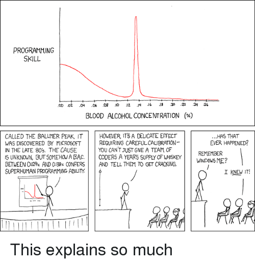 cet: PROGRAMMING  SKILL  BLOOD ALCOHOL CONCENTRATION  (%)  CALLED THE BALLMER PEAK, ITHOVEVER, ITS A DELICATE EFFECT  WAS DISCOVERED BY MICROSOFT  IN THE LATE 80s. THE CAUSE  S UNKNOWN, BUT SOMEHOW A BAC CODERS A YEARS SUPPLY OF WHISKEY  BETWEEN a129% AND 0138% CONFERS | | AND TELL THEM TO GET CRACKING.  SUPERHUMAN PROGRAMMING ABILITY  ...HAS THAT  EVER HAPPENED?  REQUIRING CAREFULCALIBRATION-  YOU CANT JUST GVE A TEAM OF  REMEMBER  TO CET CRACKING.WGouSME?  I KNEW IT! This explains so much
