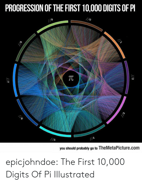 themetapicture: PROGRESSION OF THE FIRST 10,000 DIGITS OF PI  9  0  you should probably go to TheMetaPicture.com epicjohndoe:  The First 10,000 Digits Of Pi Illustrated
