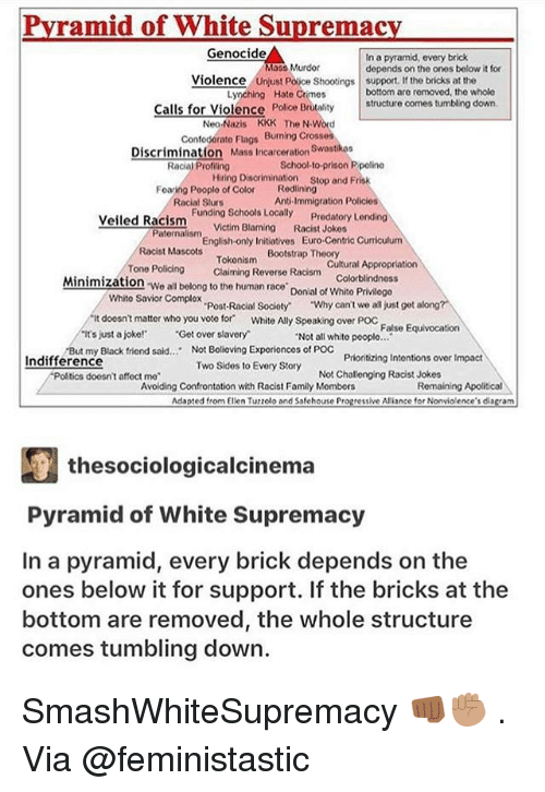 "bootstrap: Pvramid of White Supremac  Genocide  In a pyramid, every brick  depends on the ones below it for  Murdor  Violence  Police Shootings support. If the bricks at the  Lynching Hate Crimes  bottom are removed, the whole  Calls for Violence Polce  Brutalitystructure comes tumbling down.  Neo-Nazis KKK The N Word  Confoderato Flags Burning Crosses  Discrimination Mass Incarceration Swastkoa  Racial Profling  School-to-prison P polino  Hring Dison stop and Frisk  Redlining  Anti-Immigration Policies  Foaring Pooplo of Color  Racial Slurs  Funding Schools Locally  Victim Blaming  Predatory L  Racist Jokes  Veiled Racism  Paternalism  English-only Initiatives Euro-Centric Curriculum  Bootstrap Theory  Racist Mascots  Tokonism  Claiming Reverse Racism  Cultural Appropriation  Colorblindnoss  Tone Policing  Minimization We all belong to the human race Donial of Whito Privlogo  Whito Savior Complox  Post-Racial Society  ""Why can't we all just get along?  it doesnt matter who you voto for White Ally Speaking over Poc False Equivocation  ts just a joke! Get over slavery  Not all whito pooplo..  But my Black friend said.. Not Bolioving Exporionces of POC  Prioritizing Intontions over Impact  Racist Jokes  Indifference  Two Sides to Every Story  Avoilding Confrontation with Racist Family Mombors  doosn't affoct mo  Not Challenging  Remaining Apolitical  Adapted from Elien Tuzzolo and Ssfehouse Progressive Ariance for Nonvio ence's diagram  厘thesociologicalcinema  Pyramid of White Supremacy  In a pyramid, every brick depends on the  ones below it for support. If the bricks at the  bottom are removed, the whole structure  comes tumbling down. SmashWhiteSupremacy 👊🏾✊🏽 . Via @feministastic"