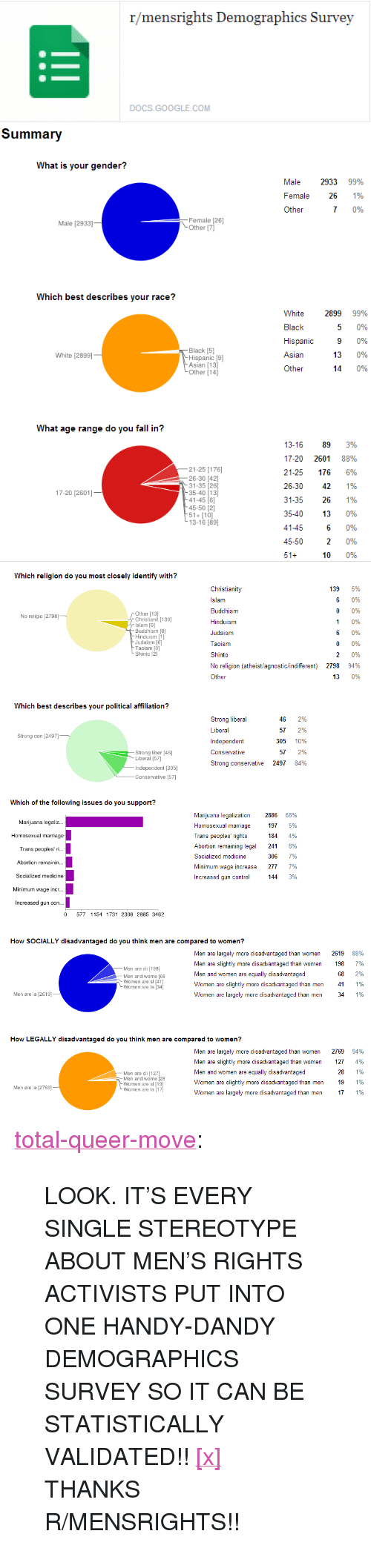Agnostic: r/mensrights Demographics Survey  DOCS.GOOGLE.COM   Summary  What is your gender?  Male 2933 99%  Female 26 1%  Other  7 0%  Female [26]  Other [7]  Male [2933]  Which best describes your race?  White  Black  Hispanic  Asian  Other  2899 99%  5 0%  9 0%  13 0%  14 0%  Black [5]  Hispanic [9]  Asian [13]  Other [14]  White [2899]  What age range do you fall in?  21-25 [176]  26-30 42]  31-35 [26]  35-40 13]  41-45 [6]  45-50 [2]  51+10]  13-16 [89]  13-16 89 3%  17-20 2601 88%  21-25 176 6%  26-30 42 1%  31-35 26 1%  35-40 13 0%  60%  096  10 0%  17-20 [2601]  41-45  45-50   Which religion do you most closely identify with?  Christianity  slam  Buddhism  Hinduism  Judaism  Taoism  Shinto  No religion (atheist/agnostic/indifferent)  Other  139 5%  0%  0 0%  1 0%  60%  0 0%  0%  94%  13 0%  Other [13]  Christianit [139]  Islam [6]  Buddhism [0]  Hinduism [1]  Judaism [6]  Taoism [O]  Shinto 21  No religio [2798]  2798  Which best describes your political affiliation?  Strong liberal  Liberal  Independent  Conservative  Strong conservative 2497 8496  46 2%  57 2%  305 10%  57 2%  Strong con [2497]  Strong liber [46]  Liberal [57]  Independent [305]  Conservative [57]   Which of the following issues do you support?  Marijuana legaliz..  Homosexual marriage  Trans peoples' ri...  Abortion remainin...  Socialized medicine  Minimum wage incr..  Increased gun con...  Marijuana legalization  Homosexual marriage  Trans peoples' rights  Abortion remaining legal  Socialized medicine  Minimum wage increase  Increased gun control  28866896  197 5%  184 4%  241 6%  306 7%  277 7%  144 3%  0 577 1154 1731 2308 2885 3462  How SOCIALLY disadvantaged do you think men are compared to women?  Men are largely more disadvantaged than women  Men are slightly more disadvantaged than women  Men and women are equally disadvantaged  Women are slightly more disadvantaged than men  Women are largely more disadvantaged than men  2619  198  68  41  34  88%  7%  2%  1%  1%  Men are sli [19