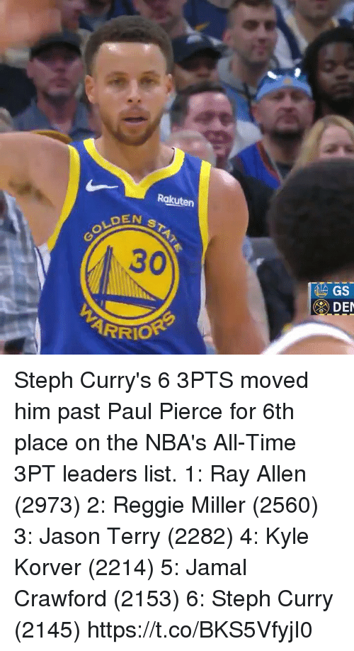 Memes, Paul Pierce, and Reggie: Rakuten  EN ST  GOLD  30  DE  ARRIO Steph Curry's 6 3PTS moved him past Paul Pierce for 6th place on the NBA's All-Time 3PT leaders list.   1: Ray Allen (2973) 2: Reggie Miller (2560) 3: Jason Terry (2282) 4: Kyle Korver (2214) 5: Jamal Crawford (2153) 6: Steph Curry (2145)   https://t.co/BKS5VfyjI0