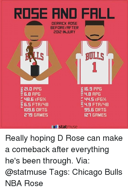 Chicago Bulls: RDSE AND FALL  DERRICK ROSE  BEFORE/RFTER  2012 INJURY  LS  BULLS  21.0 PPG  16.5 PPG  6.5 FTA/48  ID9.6 ORTG  219 GAMES  44.5 EFG%  4.9 FTA/4B  95.6 ORTG  121 GRMES  statmuse Really hoping D Rose can make a comeback after everything he's been through. Via: @statmuse Tags: Chicago Bulls NBA Rose