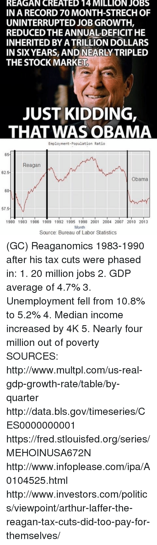 median: REAGAN CREATED 14 MILLION JOBS  IN A RECORD 70 MONTH-STRECHOF  UNINTERRUPTED JOB GROWTH,  REDUCED THE ANNUALDEFICIT HE  INHERITED BY ATRILLION DOLLARS  IN SIX YEARS, AND NEARLY TRIPLED  THE STOCK MARKET  JUST KIDDING,  THAT WAS OBAMA  Employment-Population Ratio  65  Reagan  w  62.5  Obama  60  57.5  1980 1983 1986 1989 1992 1995 1998 2001 2004 2007 2010 2013  Month  Source: Bureau of Labor Statistics (GC) Reaganomics 1983-1990 after his tax cuts were phased in:  1. 20 million jobs 2. GDP average of 4.7% 3. Unemployment fell from 10.8% to 5.2% 4. Median income increased by 4K 5. Nearly four million out of poverty  SOURCES: http://www.multpl.com/us-real-gdp-growth-rate/table/by-quarter http://data.bls.gov/timeseries/CES0000000001 https://fred.stlouisfed.org/series/MEHOINUSA672N http://www.infoplease.com/ipa/A0104525.html http://www.investors.com/politics/viewpoint/arthur-laffer-the-reagan-tax-cuts-did-too-pay-for-themselves/