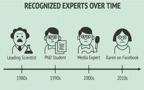 Phd Student: RECOGNIZED EXPERTS OVER TIME  Leading Scientist  PhD Student  Media Expert  Karen on Facebook  2000s  1980s  1990s  2010s