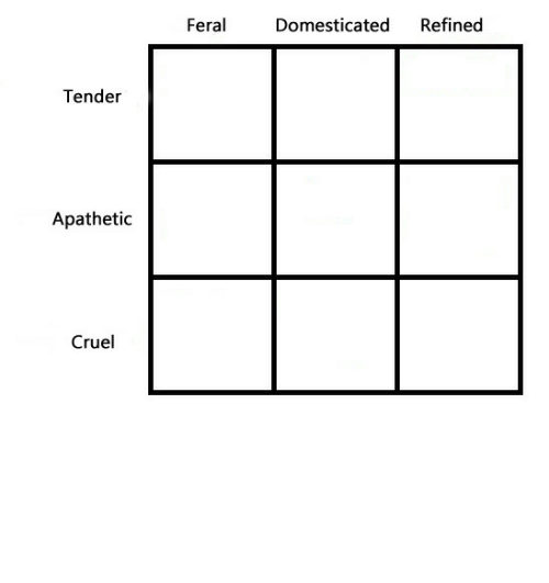 domesticated: Refined  Feral  Domesticated  Tender  Apathetic  Cruel gulltown:spicy new alignment, i'm apathetic refined