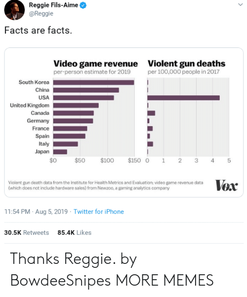 revenue: Reggie Fils-Aime  @Reggie  Facts are facts.  Video game revenue  per-person estimate for 2019  Violent gun deaths  per 100,000 people in 2017  South Korea  China  USA  United Kingdom  Canada  Germany  France  Spain  Italy  Japan  $0  $100  $150 0  $50  2  1  3  4  Vox  Violent gun death data from the Institute for Health Metrics and Evaluation; video game revenue data  (which does not include hardware sales) from Newzoo, a gaming analytics company  11:54 PM Aug 5, 2019 Twitter for iPhone  85.4K Likes  30.5K Retweets  st Thanks Reggie. by BowdeeSnipes MORE MEMES
