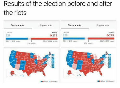 Trump Clinton: Results of the election before and after  the riots  Electoral vote  Popular vote  Electoral vote  Popular vote  Clinton  Trump  Clinton  Trump  G279  279  228  59,875,788 votes  60,212,217 votes  59,875,788 votes  60,212,217 votes  270 to win  270 to win  CO KS MO  ok AA  Won Leads  Won a Leads