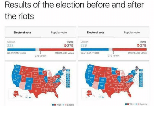 Trump Clinton: Results of the election before and after  the riots  Popular vote  Electoral vote  Electoral vote  Popular vote  Trump  Clinton  Trump Clinton  279  228  279  59,875,788 votes  60,212,217 votes  60.212.217 votes  59,875,788 votes  270 to win  270 to win  CO KS MO  OK AA  Won Leads.  Won Leads