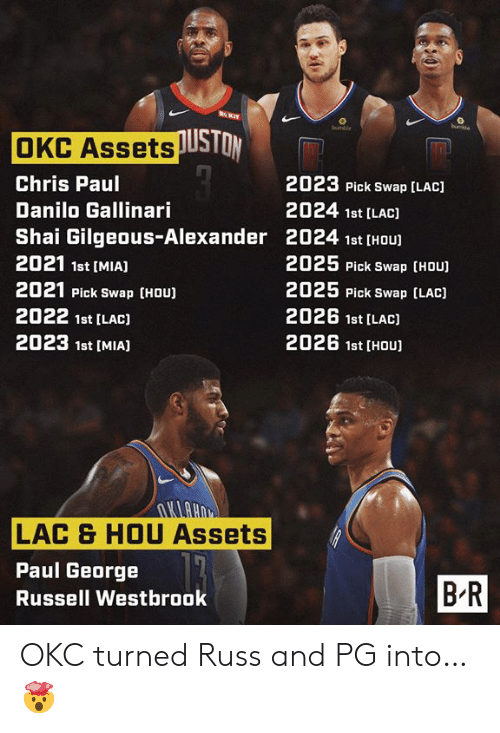 westbrook: RKIT  buchie  bumble  OKC AssetsUSTON  2023 Pick Swap [LAC)  Chris Paul  2024 1st [LAC)  Danilo Gallinari  Shai Gilgeous-Alexander 2024 1st [HOU  2021 1st [MIA]  2025 Pick Swap [HOU)  2025 Pick Swap (LAC)  2021 Pick Swap (HOU)  2026 1st [LAC)  2022 1st [LAC)  2026 1st [HOU  2023 1st [MIAJ  UHUTU  LAC & HOU Assets  Paul George  BR  Russell Westbrook OKC turned Russ and PG into… 🤯