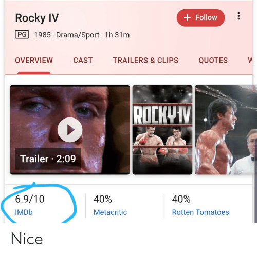 Rocky, Imdb, and Quotes: Rocky IV  Follow  PG 1985 Drama/Sport 1h 31m  OVERVIEW  CAST  TRAILERS & CLIPS  QUOTES  W  ROCKVIV  Trailer 2:09  6.9/10  40%  40%  IMDB  Metacritic  Rotten Tomatoes Nice