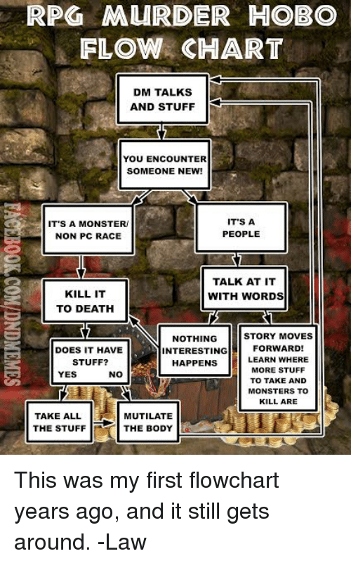 Kill It: RPO MURDER HOBO  FLOW CHART  DM TALKS  AND STUFF  YOU ENCOUNTER  SOMEONE NEW!  IT'S A MONSTER  NON PC RACE  IT'S A  PEOPLE  2  KILL IT  TO DEATH  TALK AT IT  WITH WORDS  STORY MOVES  NOTHING  INTERESTINGFORWARD!  DOES IT HAVE  STUFF?  HAPPENS  LEARN WHERE  MORE STUFF  TO TAKE AND  MONSTERS TO  KILL ARE  YES  TAKE ALL  THE STUFF  MUTILATE  THE BODY This was my first flowchart years ago, and it still gets around.  -Law