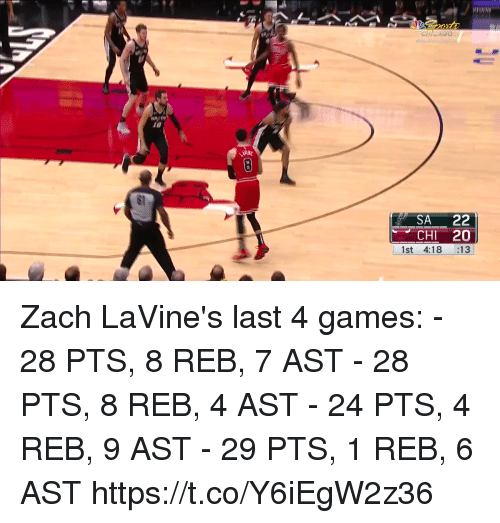 Memes, Games, and 🤖: SA 22  CHI 20  1st 4:18 13 Zach LaVine's last 4 games: - 28 PTS, 8 REB, 7 AST - 28 PTS, 8 REB, 4 AST - 24 PTS, 4 REB, 9 AST - 29 PTS, 1 REB, 6 AST  https://t.co/Y6iEgW2z36