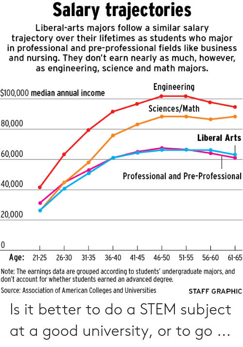 Salary Trajectories Liberal-Arts Majors Follow a Similar Salary
