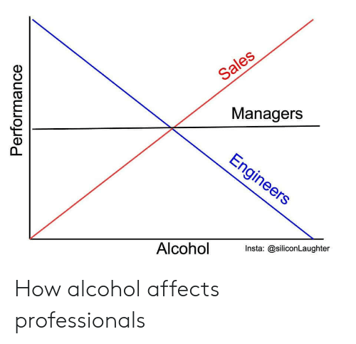 Affects: Sales  Managers  Engineers  Alcohol  Insta: @siliconLaughter  Performance How alcohol affects professionals