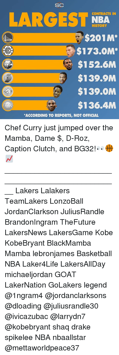 Dames: SC  CONTRACTS IN  LARGEST NBA  HISTORY  $201M*  $173.0M*  $152.6M  $139.9M  $139.OM  $136.4M  ACCORDING TO REPORTS, NOT OFFICIAL Chef Curry just jumped over the Mamba, Dame $, D-Roz, Caption Clutch, and BG32!👀🏀📈 ____________________________________________________ Lakers Lalakers TeamLakers LonzoBall JordanClarkson JuliusRandle BrandonIngram TheFuture LakersNews LakersGame Kobe KobeBryant BlackMamba Mamba lebronjames Basketball NBA Laker4Life LakersAllDay michaeljordan GOAT LakerNation GoLakers legend @1ngram4 @jordanclarksons @dloading @juliusrandle30 @ivicazubac @larrydn7 @kobebryant shaq drake spikelee NBA nbaallstar @mettaworldpeace37