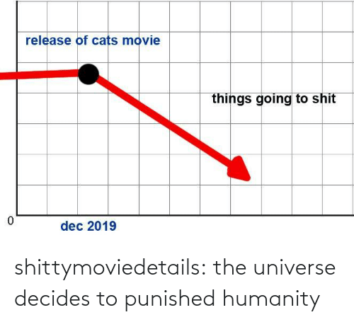 universe: shittymoviedetails: the universe decides to punished humanity