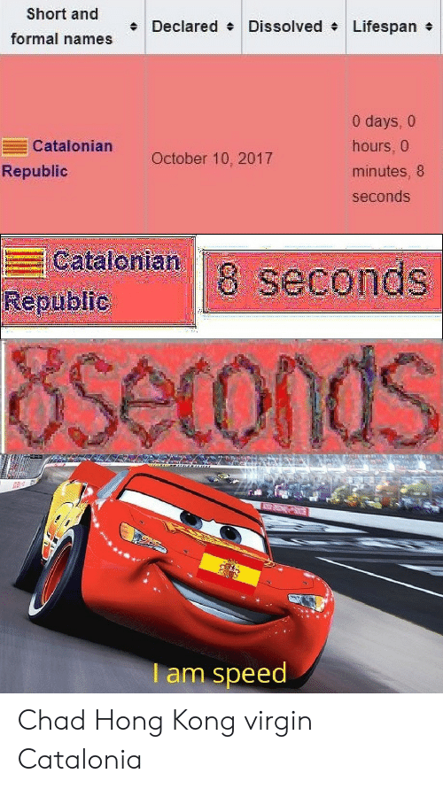 republic: Short and  Declared Dissolved Lifespan  formal names  0 days, 0  Catalonian  hours, 0  October 10, 2017  Republic  minutes, 8  seconds  Catalonian  Republic  8 seconds  Oseconds  I am speed Chad Hong Kong virgin Catalonia