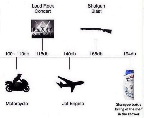 Shower, Motorcycle, and Jet: Shotgun  Blast  Loud Rock  Concert  100 110db 115db  140db  165db  194db  Motorcycle  Jet Engine  Shampoo bottle  falling of the shelf  in the shower