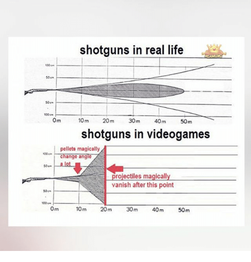 Vanishing: shotguns in real life  50e-  0m  10 m  20m  30m  40m  50m  shotguns in videogames  pellets magically  change angle  so... alot  rojectiles magicall  vanish after this point  so  100 on  Om  100m  30m  40m  50m